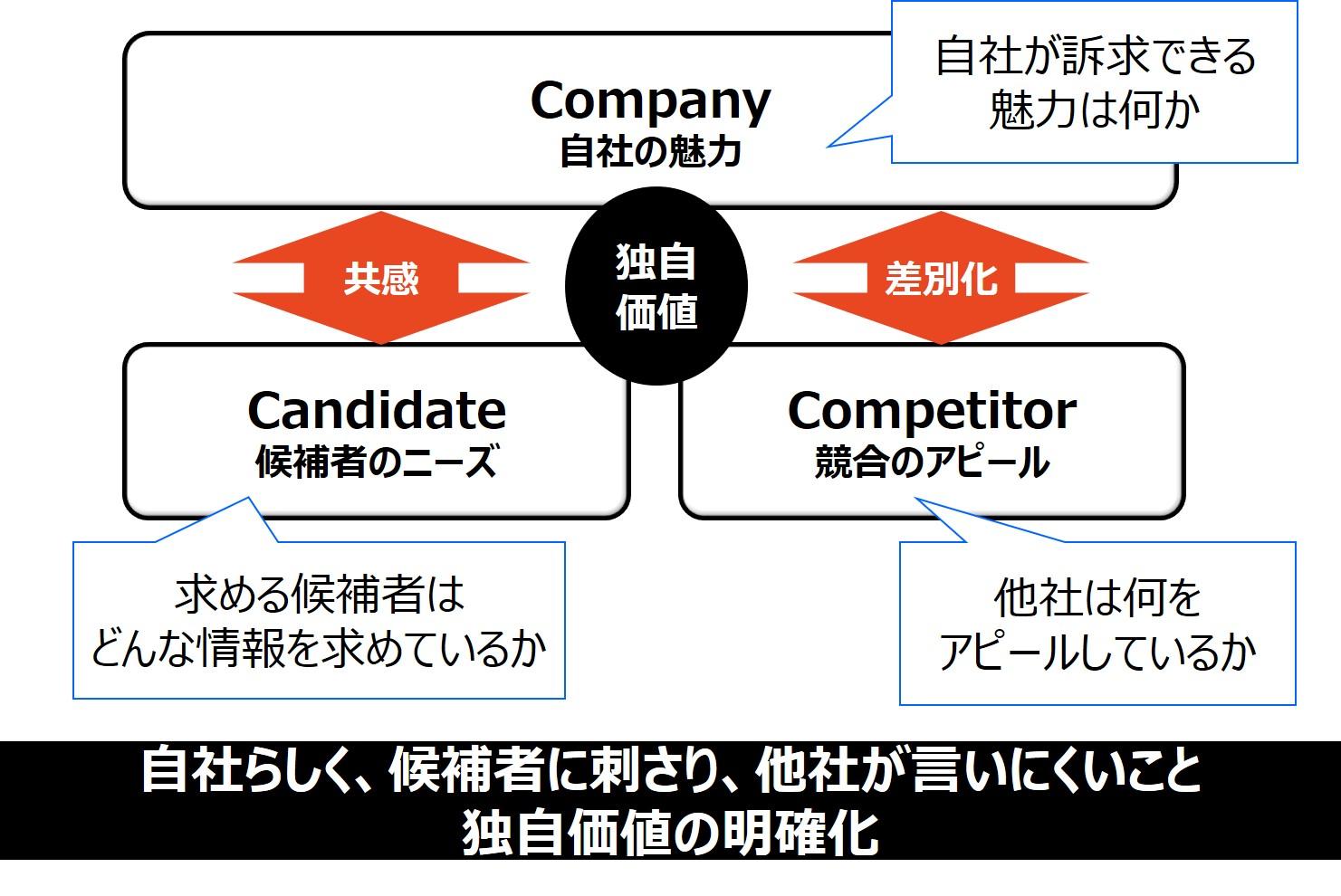 図2(採用3C)