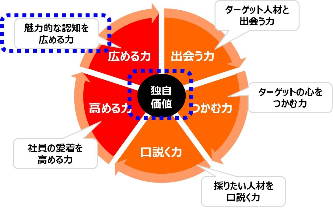 図1(5つの力)